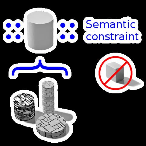 Semantic constraints: a pictoral representation